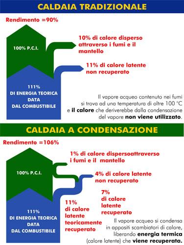 Differenza tra caldaia tradizionale e caldaia a condensazione